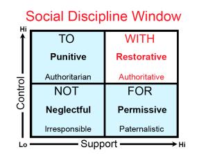 Social_Discipline_Window-300x223